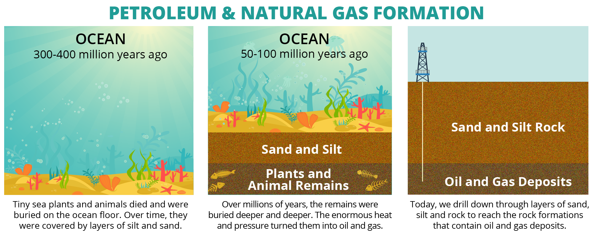 Middle School Students | How is Natural Gas Produced | Safe and Smart